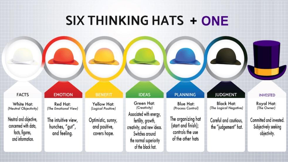 De Bono's Six Thinking Hats + One