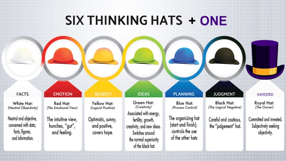 De Bono's Six Thinking Hats + One