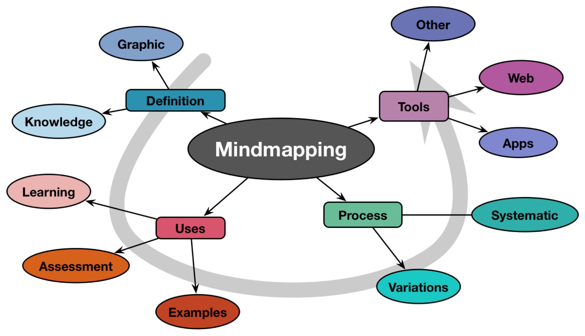 mind-map1