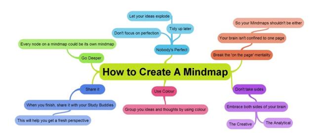 mind-map2