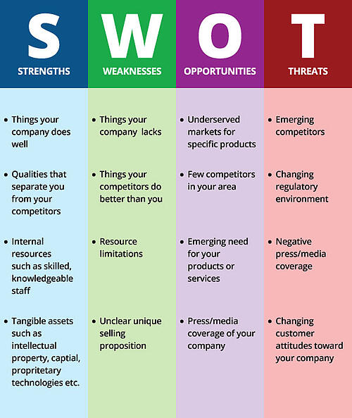 swot: classic process