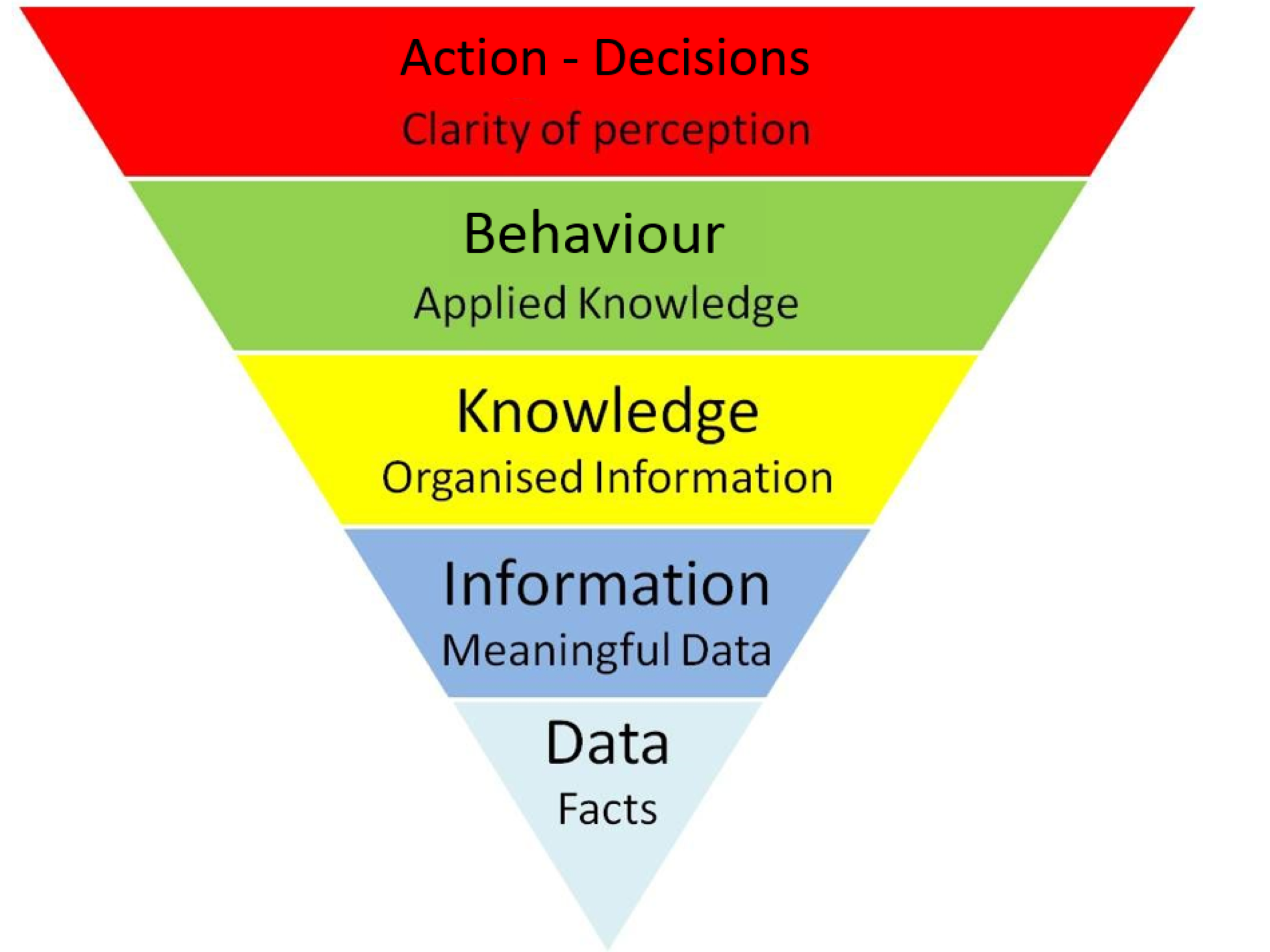Behaviour Funnel